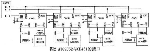 基于ch451芯片的led显示系统的设计