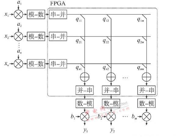 矩阵q 和多路加法器由fpga来实现