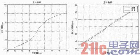 悬臂梁结构光纤光栅温度自补偿位移传感器实验研究